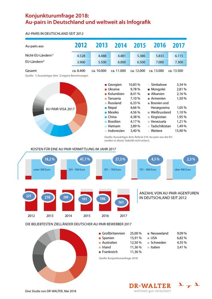 Aktuelle Au-pair-Umfrage: Zahl von Au-pairs in Deutschland auf Allzeithoch