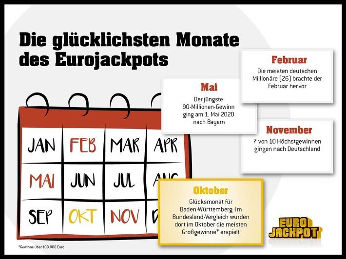 """Dies sind die glücklichsten Monate bei der europäischen Lotterie Eurojackpot. Ob der Monat Oktober für weitere Tipper Erfolge bringt, zeigt die Ziehung am kommenden Freitag (9. Oktober), wenn es um einen Jackpot von rd. 44 Millionen Euro geht. / Weiterer Text über ots und www.presseportal.de/nr/107909 / Die Verwendung dieses Bildes ist für redaktionelle Zwecke honorarfrei. Veröffentlichung bitte unter Quellenangabe: """"obs/Eurojackpot/(c) WestLotto"""""""