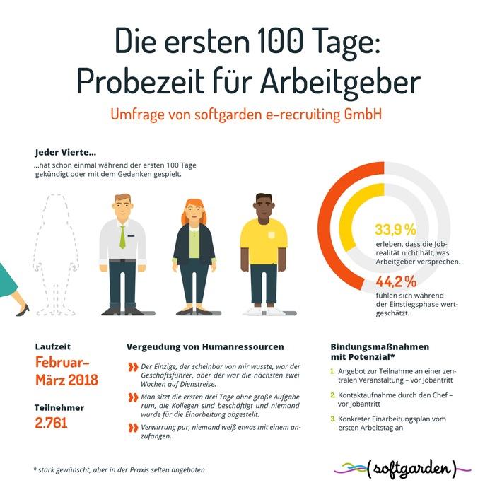 Probezeit Für Arbeitgeber Die Ersten 100 Tage Im Job