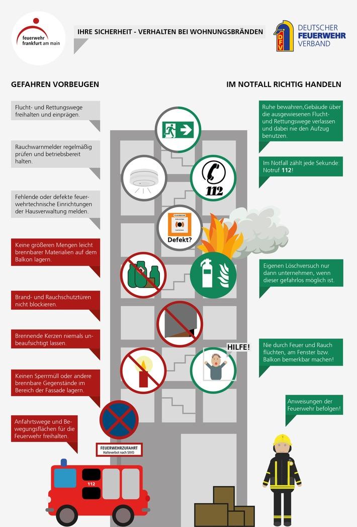 Wie verhalte ich mich bei einem Wohnungsbrand? / Tipps der Feuerwehr zu Gefahrenvorbeugung und richtigem Handeln im Notfall