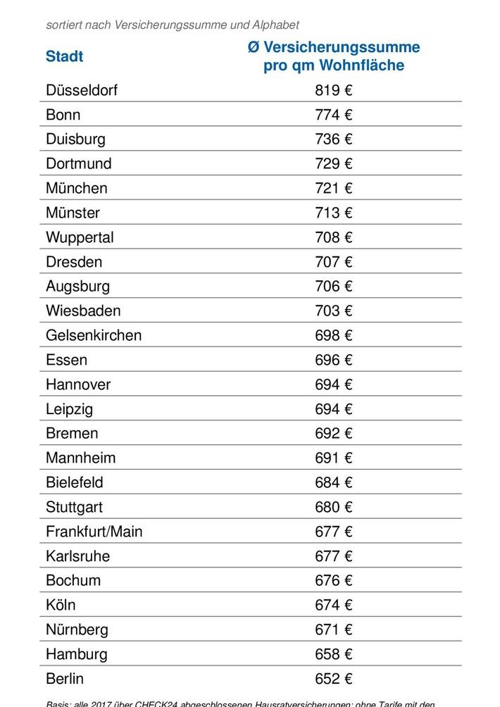 CHECK24-Kunden aus Düsseldorf bemessen den Wert ihres Hausrates am höchsten. Weiterer Text über ots und www.presseportal.de/nr/73164 / Die Verwendung dieses Bildes ist...</a></div> </figure> </div> </div> </div><div class=