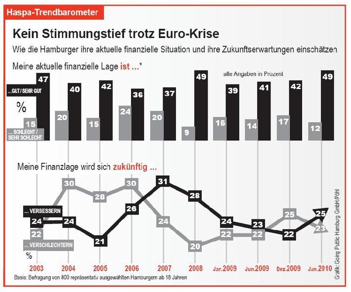 """Haspa-Trendbarometer zur Finanzsituation der Hamburger. Die Verwendung dieses Bildes ist für redaktionelle Zwecke honorarfrei. Veröffentlichung bitte unter Quellenangabe: """"obs/Hamburger Sparkasse"""""""