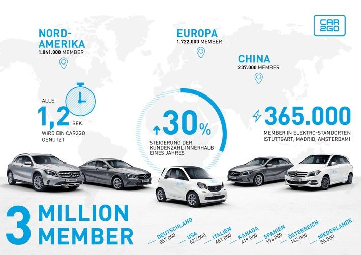 """Der Trend zum Carsharing gewinnt immer mehr an Fahrt. Weiterer Text über ots und www.presseportal.de/nr/115255 / Die Verwendung dieses Bildes ist für redaktionelle Zwecke honorarfrei. Veröffentlichung bitte unter Quellenangabe: """"obs/car2go Group GmbH"""""""