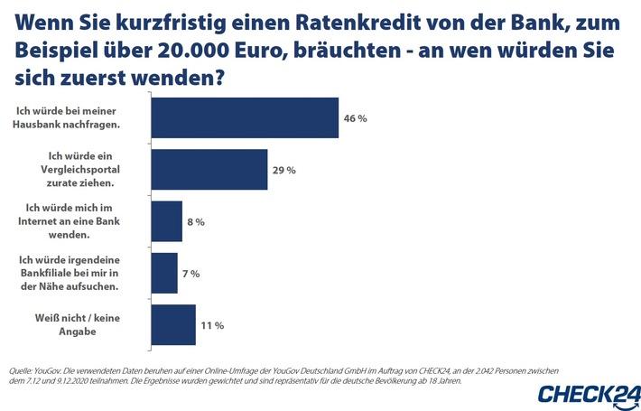 Deutsche gehen für Kredite zur Hausbank und verschenken Tausende Euro