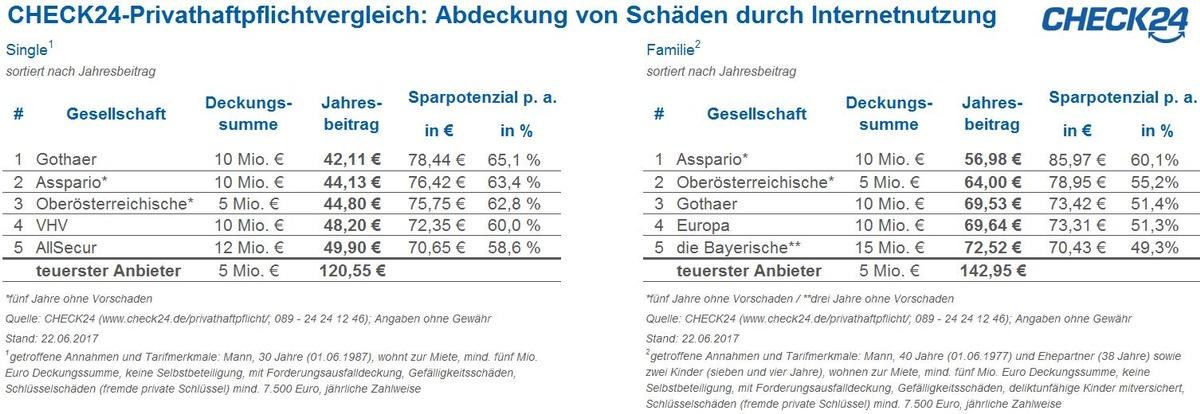 Münchner singles app kosten