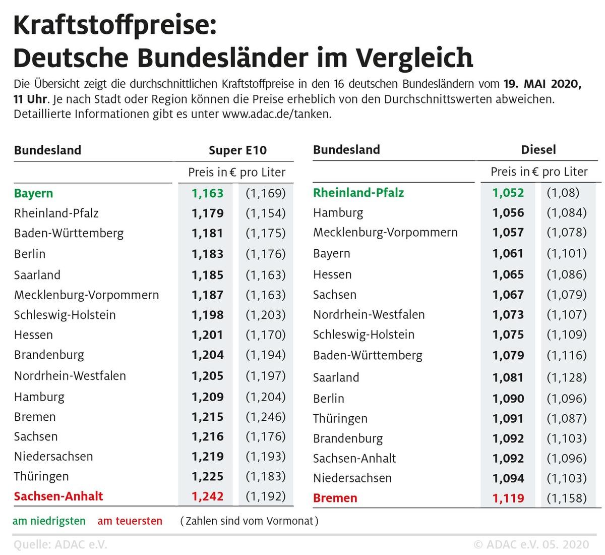 Benzin in Bayern am günstigsten / Regionale Preisunterschiede weiterhin groß