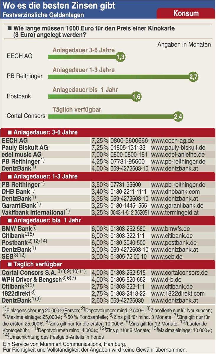 Beste broker-kryptowährung in den Österreich
