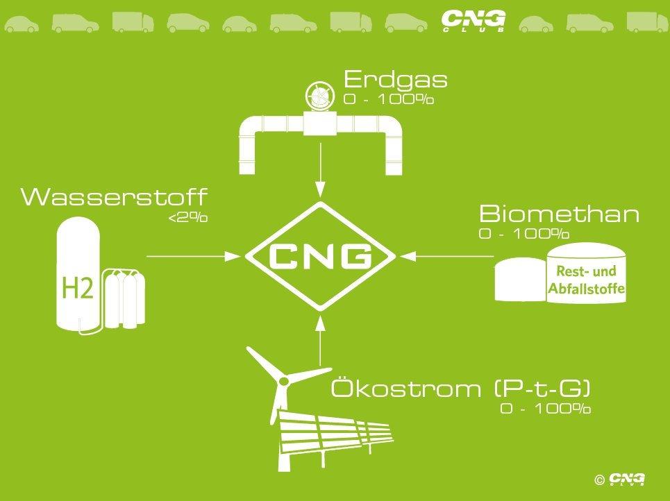 Biomethan bringt CNG voran / Der CNG-Club e.V. informiert: CNG noch umweltfreundlicher durch steigenden Biomethan-Anteil
