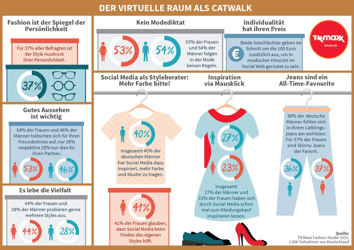 ▷ der virtuelle raum als catwalk: tk maxx fashion studie