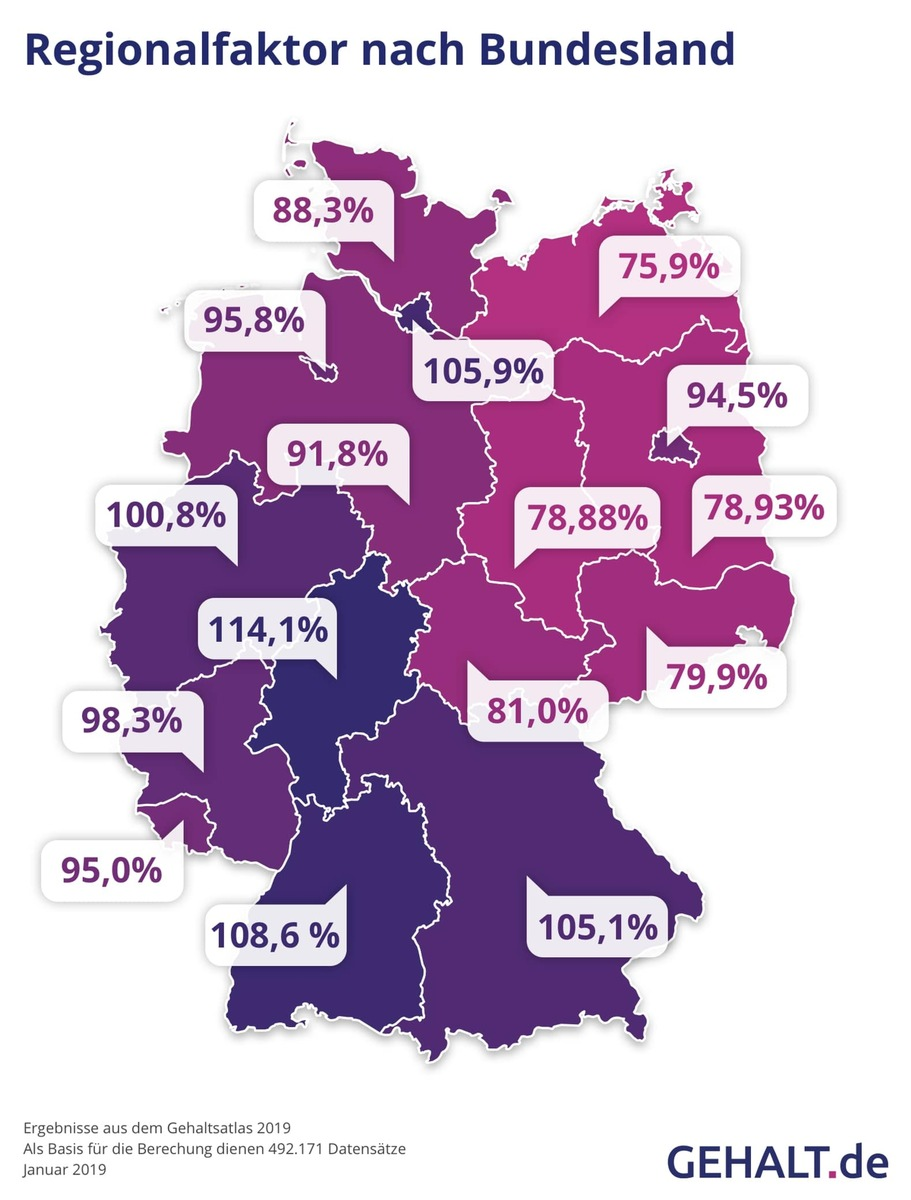"Gehaltsatlas 2019: Regionalfaktor nach Bundesland. Quellenangabe: ""obs/Gehalt.de"""