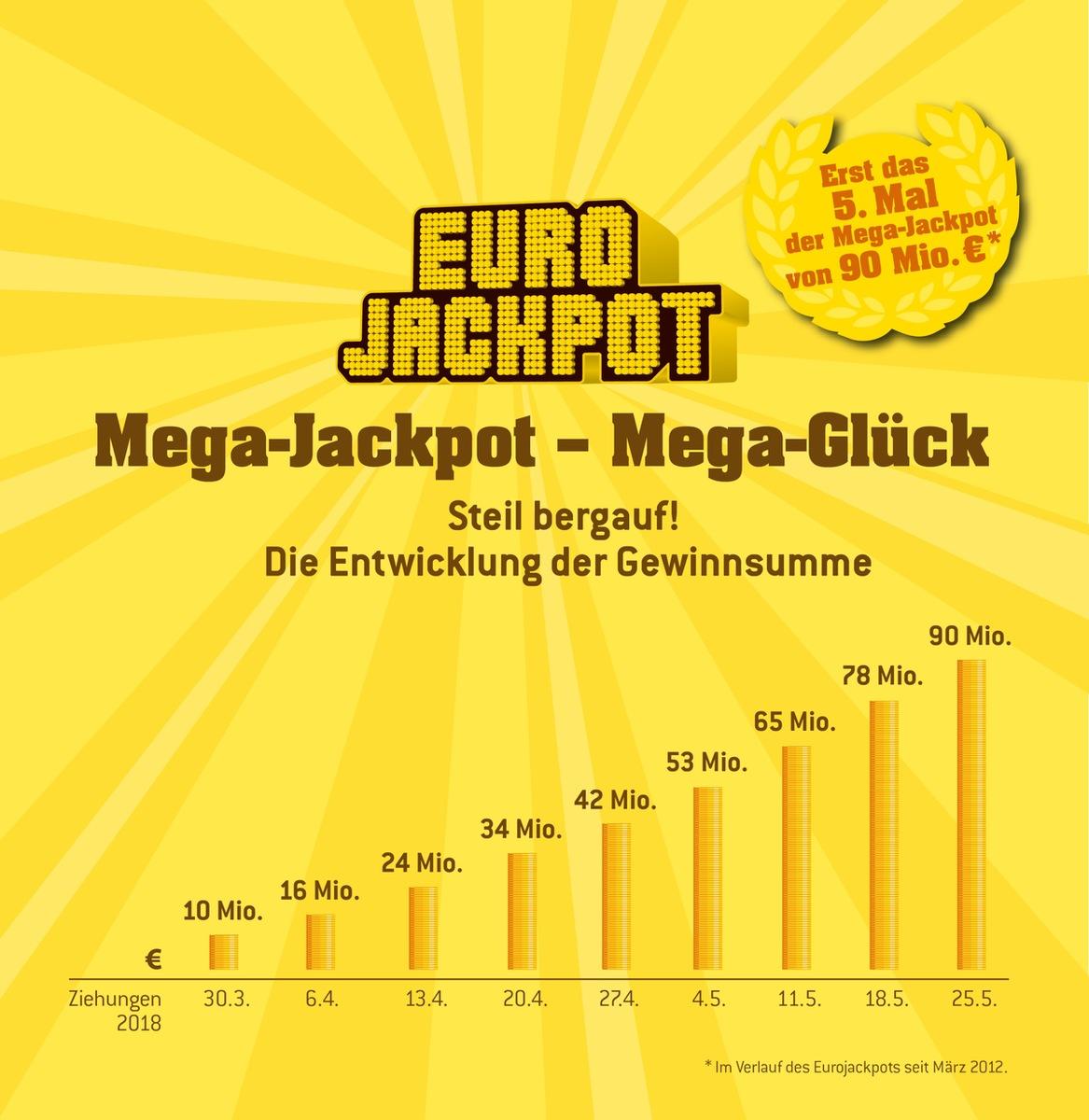 Eurojackpot Tschechien