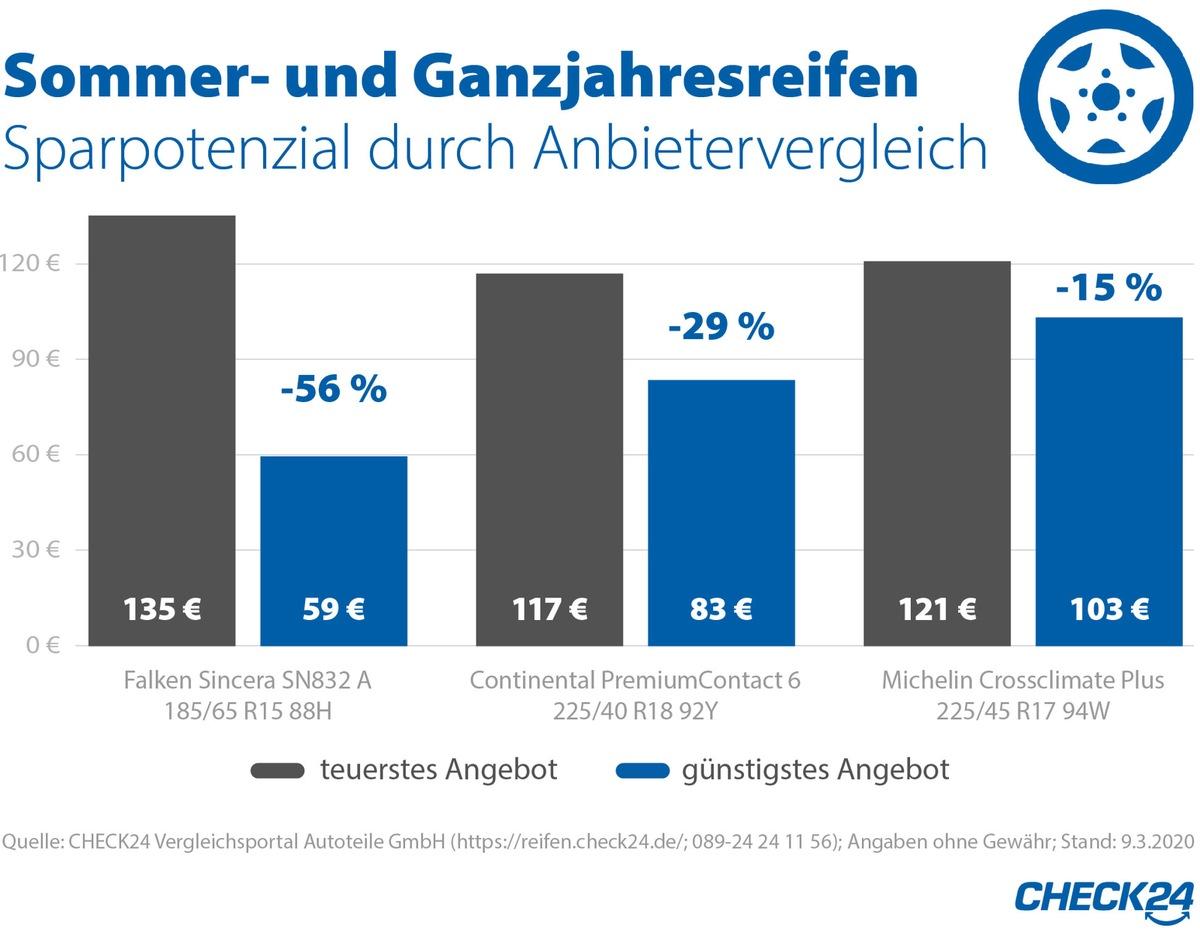 Sommerreifen: Anbietervergleich halbiert die Kosten