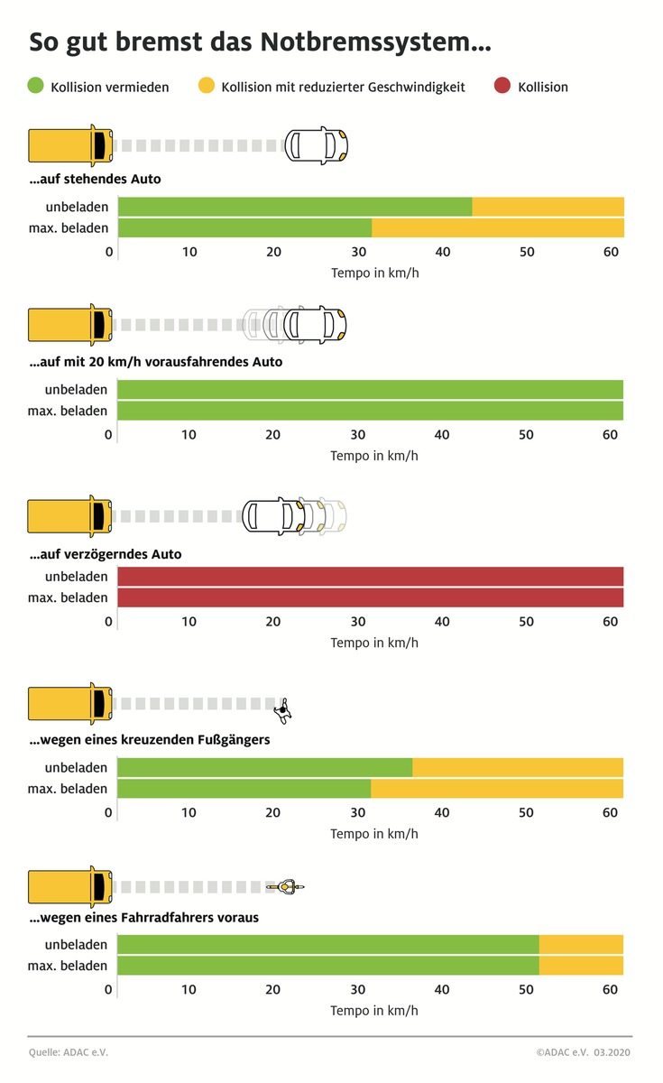 Notbremsassistenten lebenswichtig bei Transportern / Viele Unfälle wären durch dieses System bei Transporter vermeidbar
