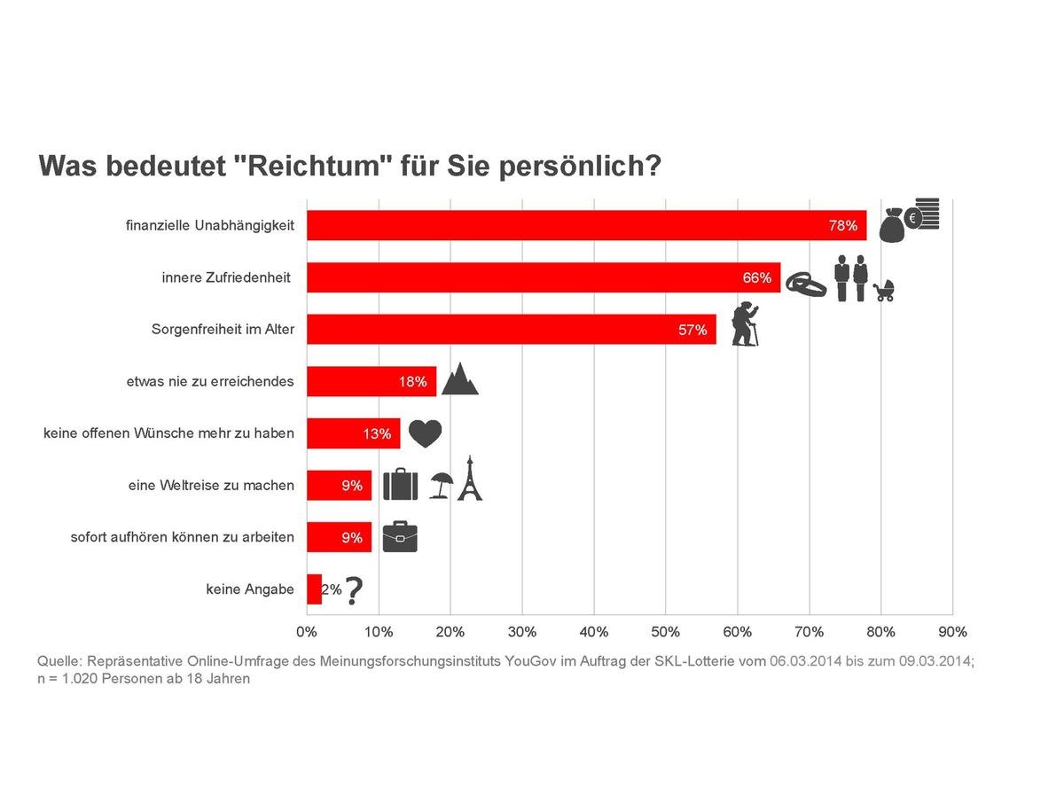 ▷ Aktuelle Umfrage: Was bedeutet den Deutschen Reichtum