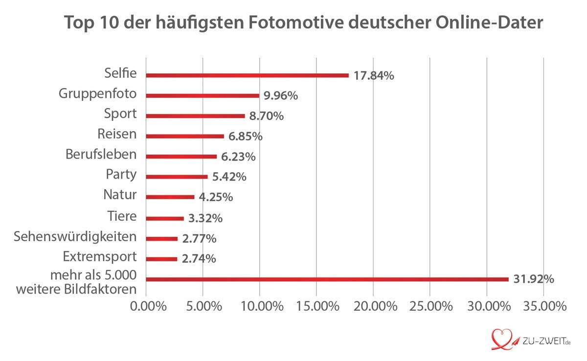Online partnersuche studie