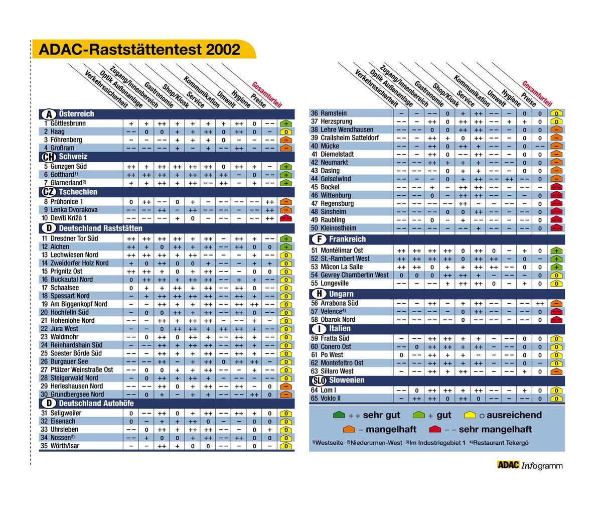 Adac Raststattentest 2002 Osteuropaische Anlagen Mit Grossen