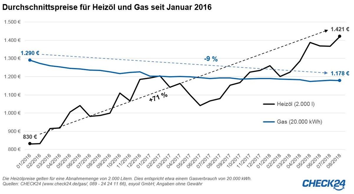 heizölpreise bayern heute