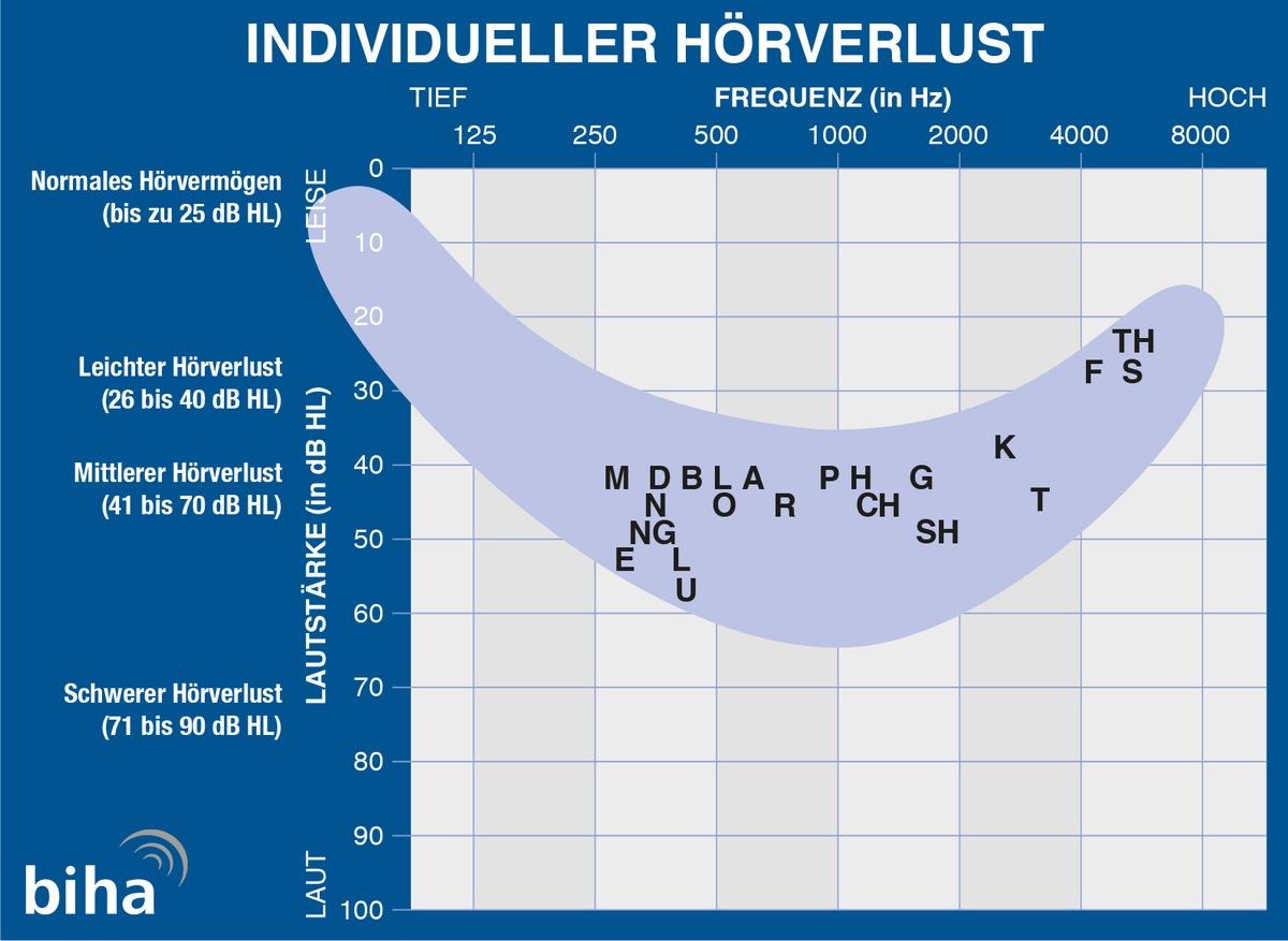 Bildunterschrift: Individueller Hörverlust