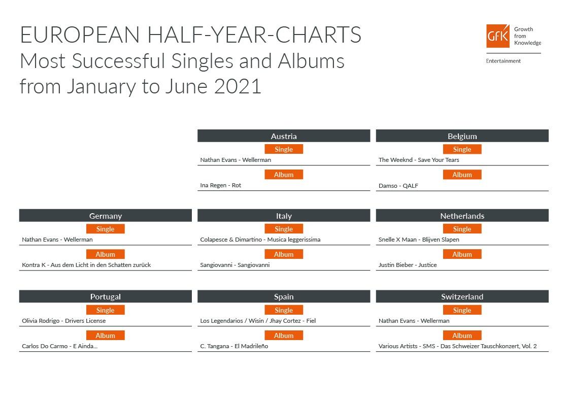 Top Hits Jahrescharts - Die größten Hits des Jahres by GfK Entertainment