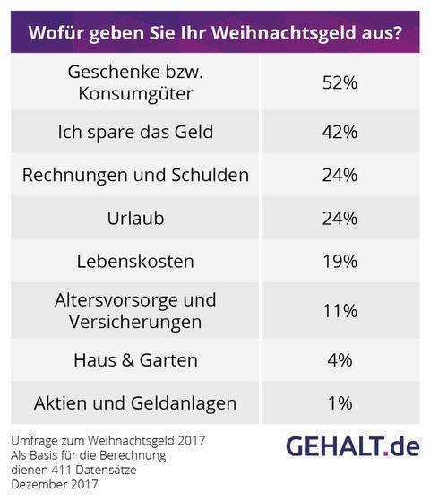 Umfrage Deutsche Geben Ihr Weihnachtsgeld Für Geschenke