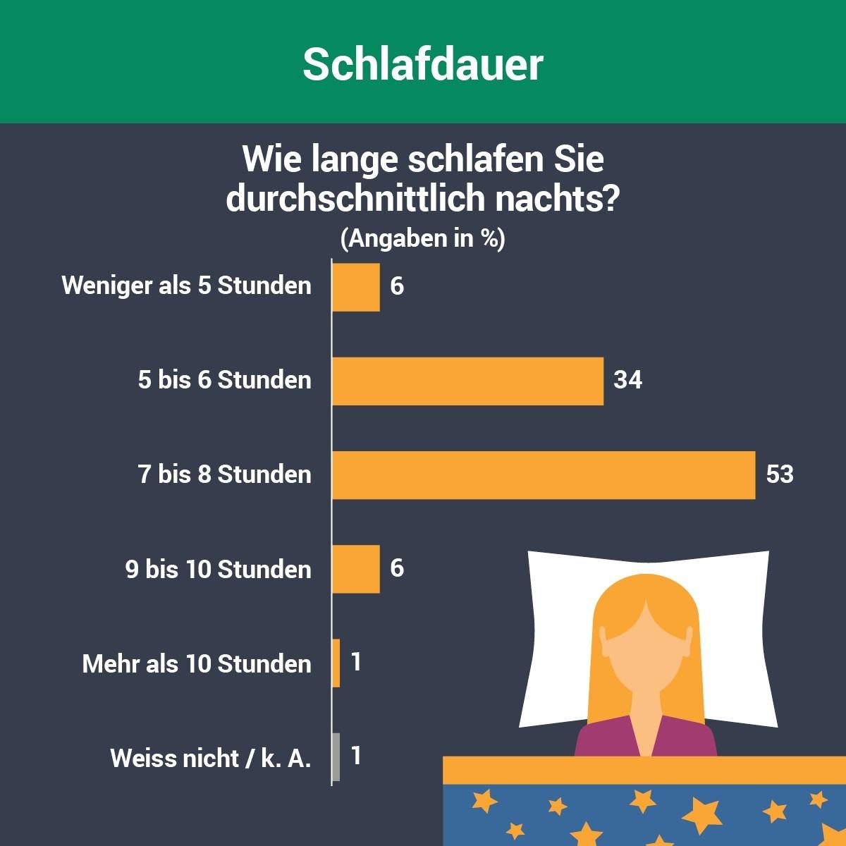 ▷ So schläft Deutschland   Umfrage zur Schlafqualität und Tipps ...