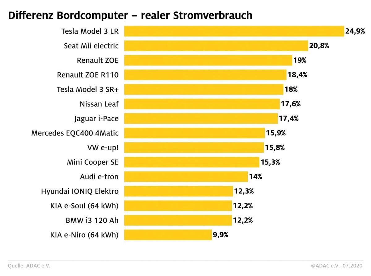 Kosten für E-Autos: ADAC ermittelt bis zu 25 Prozent mehr an realen Stromkosten