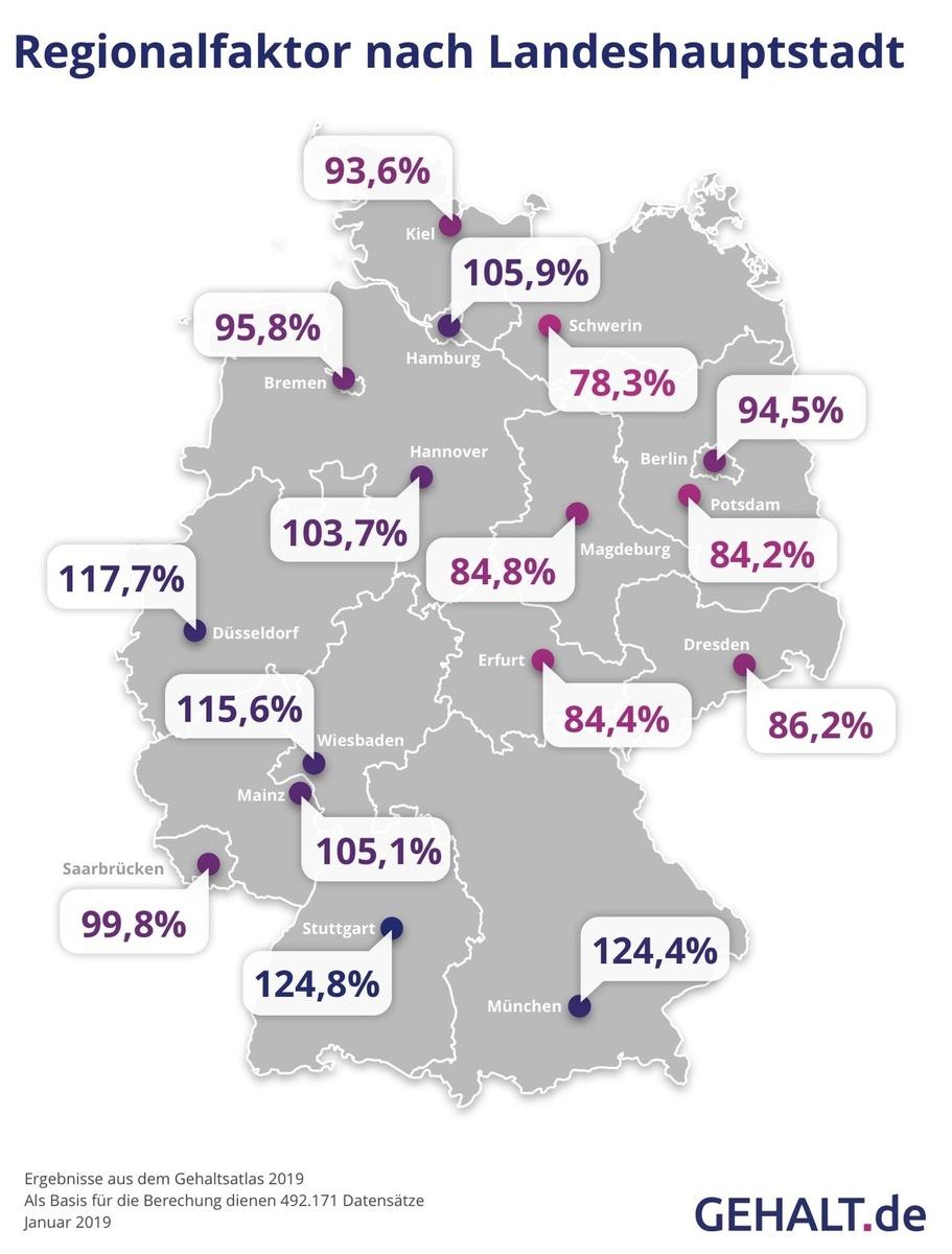 Gehaltsvergleich Deutschland