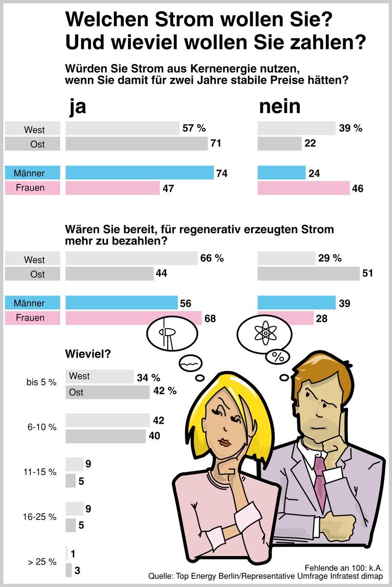Energienutzung Deutschland