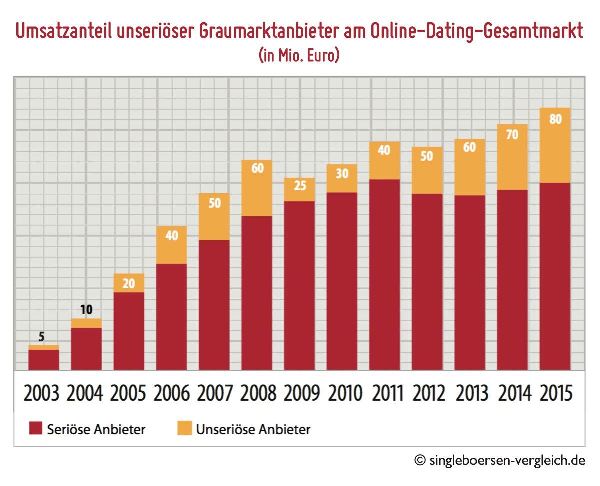 Online-Dating-Demografie 2013