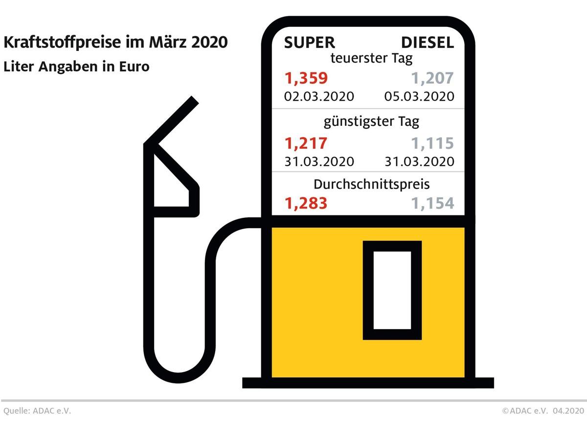 Kraftstoffpreise sinken weiter / Benzin im März so günstig wie zuletzt im August 2016