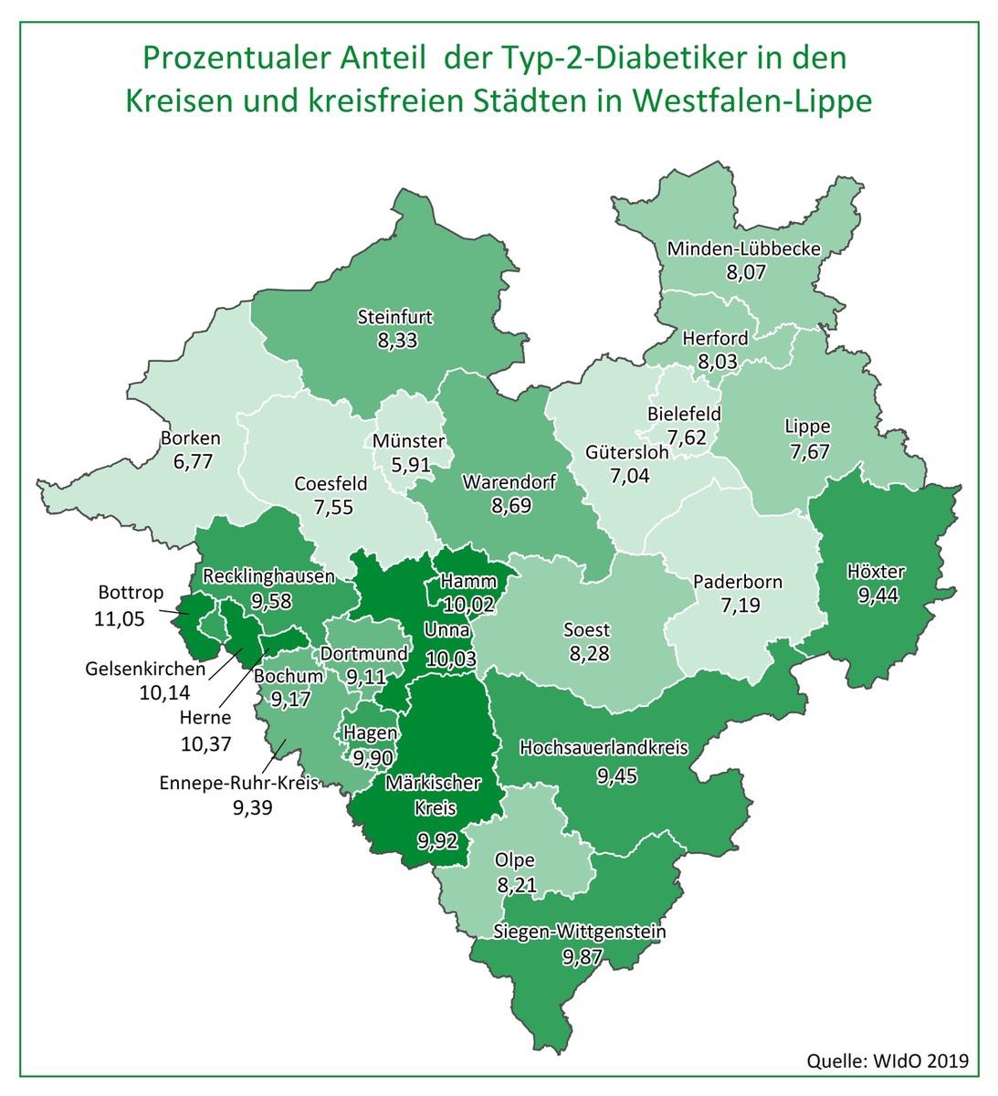 Aok Westfalen