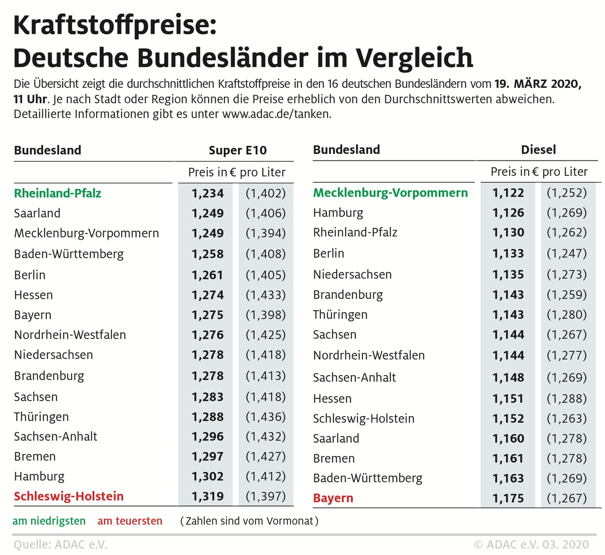Super E10 in Rheinland-Pfalz besonders günstig / Starke regionale Preisunterschiede
