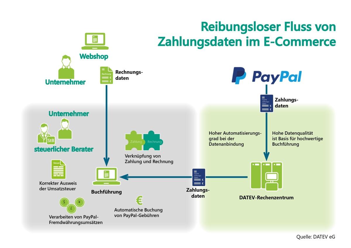 Neues Paypal Konto Einrichten