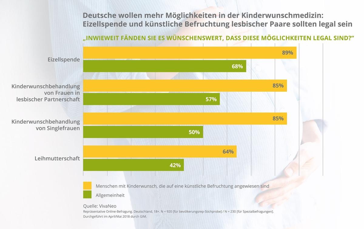 künstliche befruchtung single deutschland flirten mit älteren mann