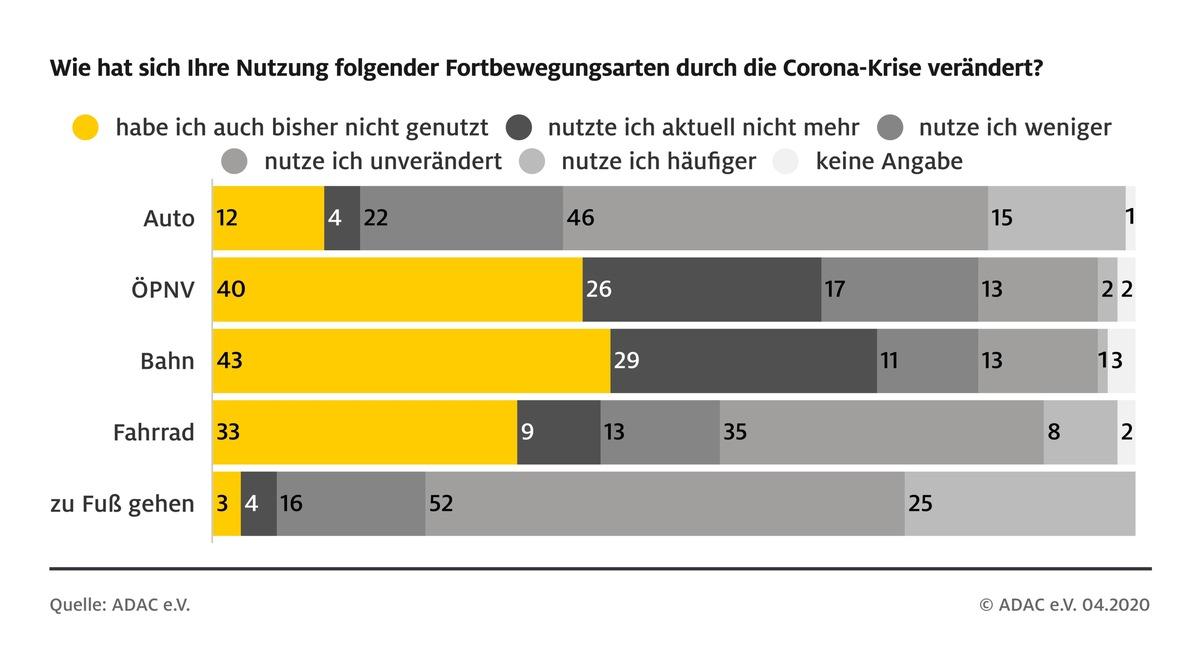 So verändert Corona das Mobilitätsverhalten/ ADAC Umfrage: Mehr Menschen sind zu Fuß unterwegs, jeder Vierte meidet Öffentlichen Verkehr