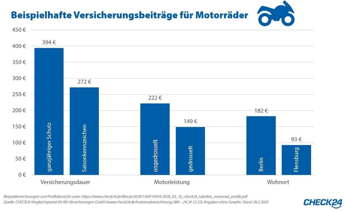 Motorrad drosseln spart 33 Prozent des Versicherungsbeitrags