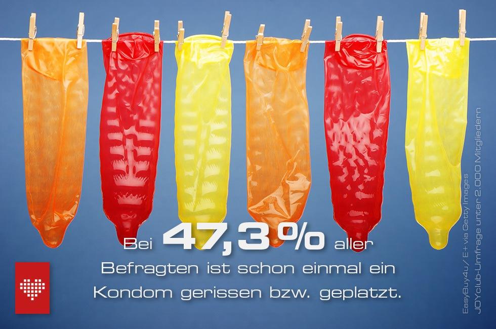 Umfrage zur Kondomnutzung: Fast der Hälfte ist schon