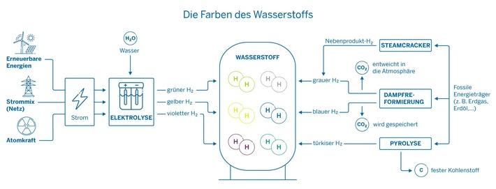 Die H2-Farbpalette: Grüner Wasserstoff als Schlüssel für eine erfolgreiche Energiewende