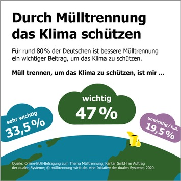 Neue Mülltrennungsstudie: Die Deutschen brauchen Nachhilfe im Mülltrennen