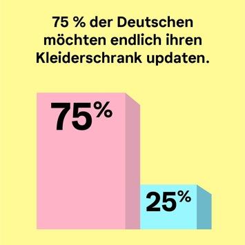 Klarna-Studie: Das tragen und shoppen die Deutschen 2021