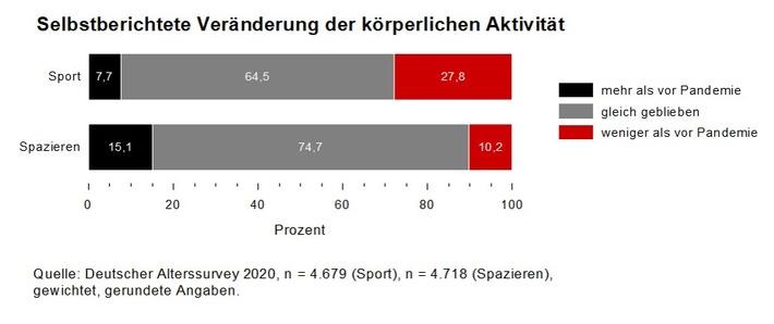 Körperliche Aktivität während der Corona-Krise: Ein Viertel der 46- bis 90-Jährigen treibt weniger Sport als vor der Pandemie