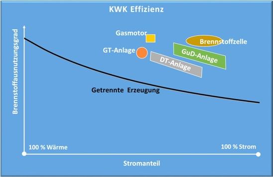 Grundlegende Aspekte von Kraft-Wärme-Kopplungs-Anlagen