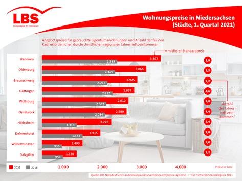 Wohnungskauf in Niedersachsen: LBS Nord vergleicht Angebote in Städten und Landkreisen