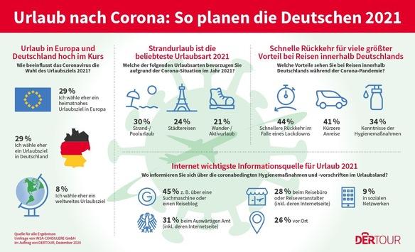 Urlaubsplanung 2021: Jedem Zweiten ist eine Urlaubsreise trotz Corona wichtig