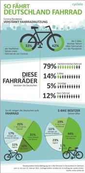 So fährt Deutschland Fahrrad / Repräsentative Umfrage