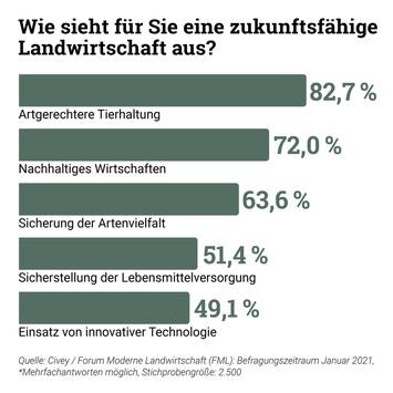 Umfrage: 87 Prozent der deutschen Bevölkerung sehen die Landwirtschaft als wichtig an, wenn es um die Sicherstellung der Lebensmittelversorgung geht