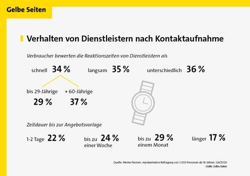 Schnell starten oder lange warten? Ein Viertel der Deutschen, die einen Dienstleister benötigen, bewertet Reaktionszeit als zu langsam/Knapp jeder Sechste wartet länger als einen Monat auf ein Angebot