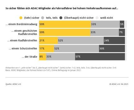 Abgegrenzte Radwege vermitteln mehr Sicherheit / ADAC Umfrage: So sicher fühlen sich Fahrradfahrer im Straßenverkehr