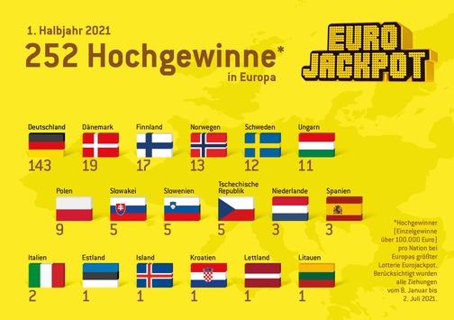 Eurojackpot-Bilanz für das erste Halbjahr 2021 / Zweimal 90 Millionen nach Deutschland