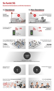 Europa-Premiere für Echtzeit im Mobilfunk: Das erste 5G-Kernnetz geht in Hamburg ans Netz